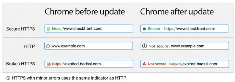 The latest on website security – what does SSL and https actually mean?